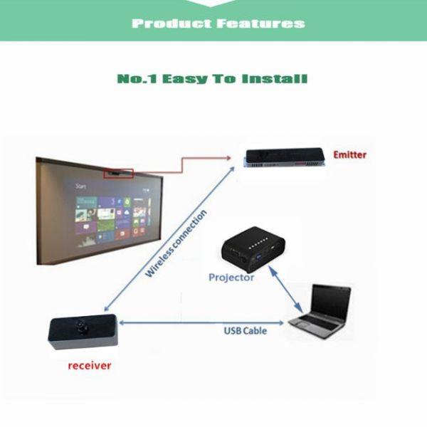 tablero táctil interactivo portátil instalación